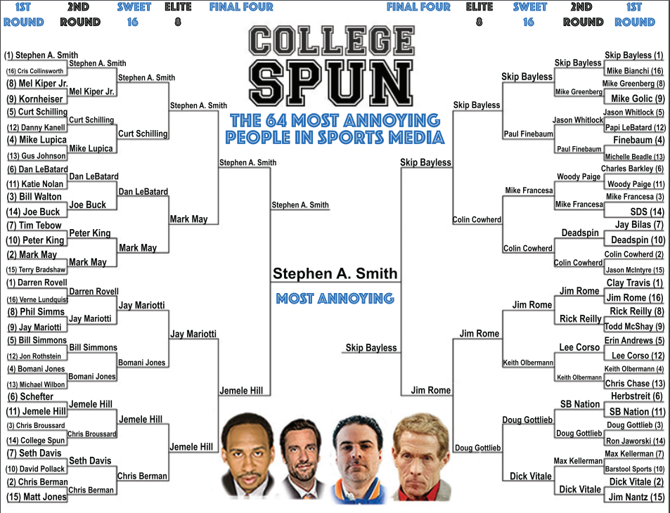 College Spun Most Annoying People In Sports Media